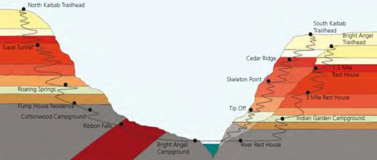 Grand Canyon - rim to rim elevation profile.